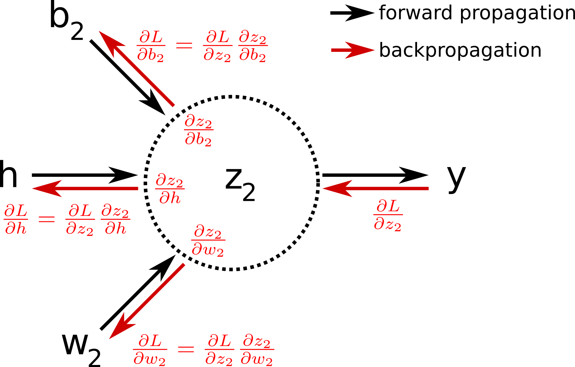 Illustration of the backpropagation algorithm.