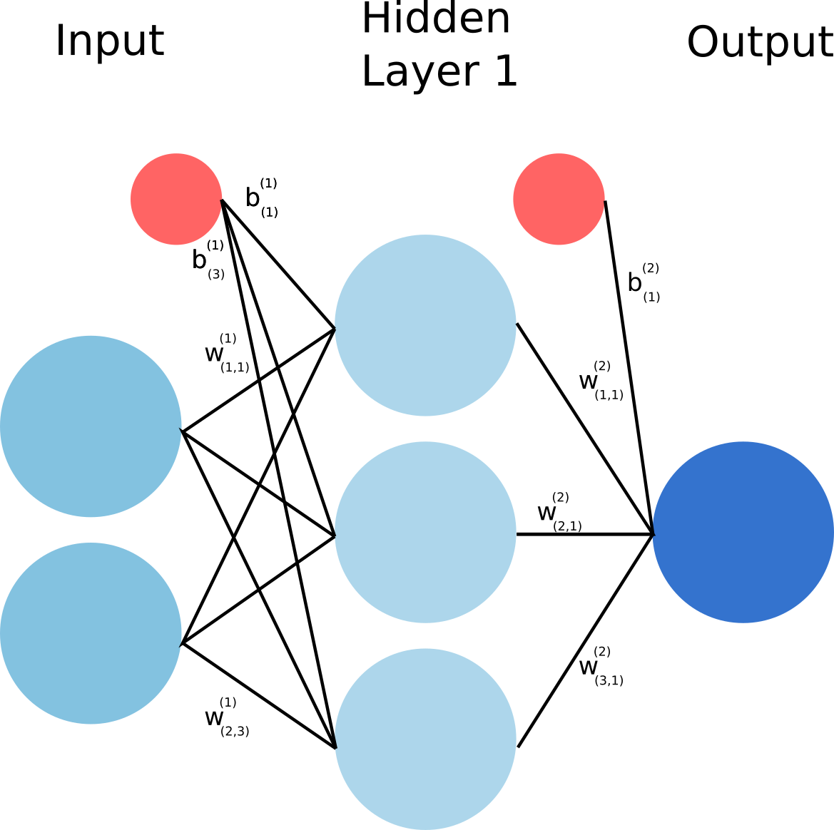 The network used for this classification task.