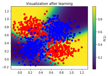 Visualization after learning with this new dataset.