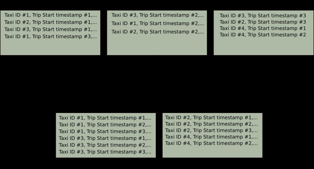 Spark Dataframe Limit Example
