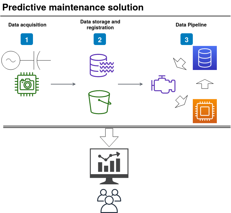 Predictive Maintenance Solution